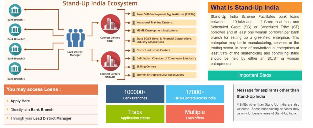 बिज़नेस करना है मगर पैसे नहीं है तो सरकार देगी 10 लाख से १ करोड़ तक का लोन। Stand Up India loan scheme for Finance SC/ST And woman entrepreneurs 2